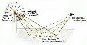 measuring_light_alm2